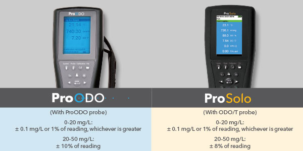 ProODO ProSolo comparison